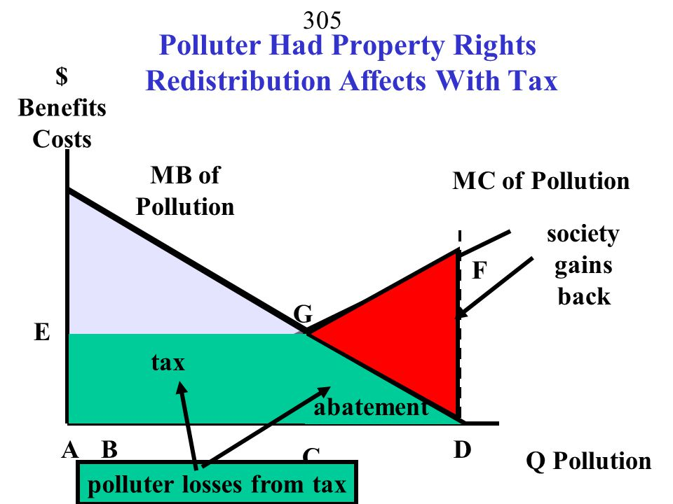 304 Optimal Pollution Tax MB of Pollution MC of Pollution AB C F D E $ Benefits Costs Q Pollution G T3 pollution taxes