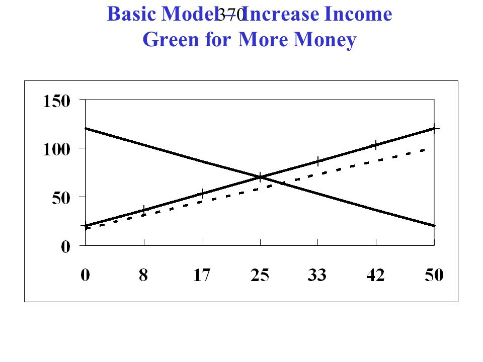369 Two Period Model with Income Growth 2 periods – now and next year Q = 10 – 2.5P + 0.1Y Res = 50 income growth 25% r = 0.2 no costs Y = (1+0.25)600 = 625 Q = 10 -0.5P + 0.1(625) = 72.5 - 0.5Q Inverted Demand P = 145 – 2Q
