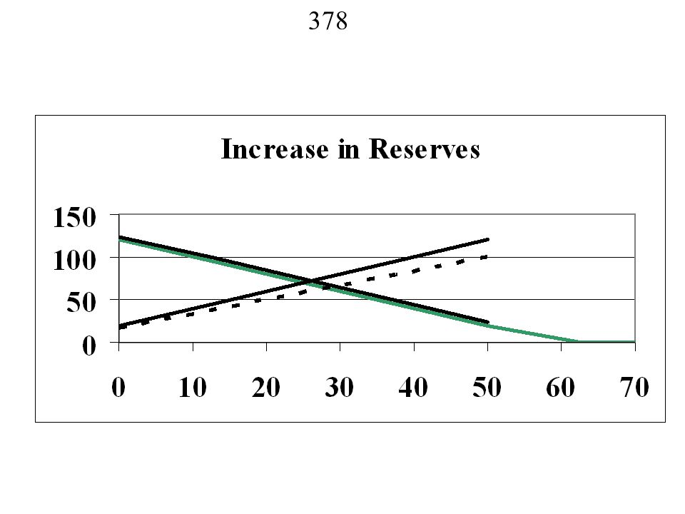377 Model 4: Raise Reserves Green for More Reserves