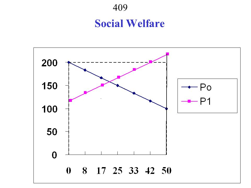 408 What is socially optimal use of resources.