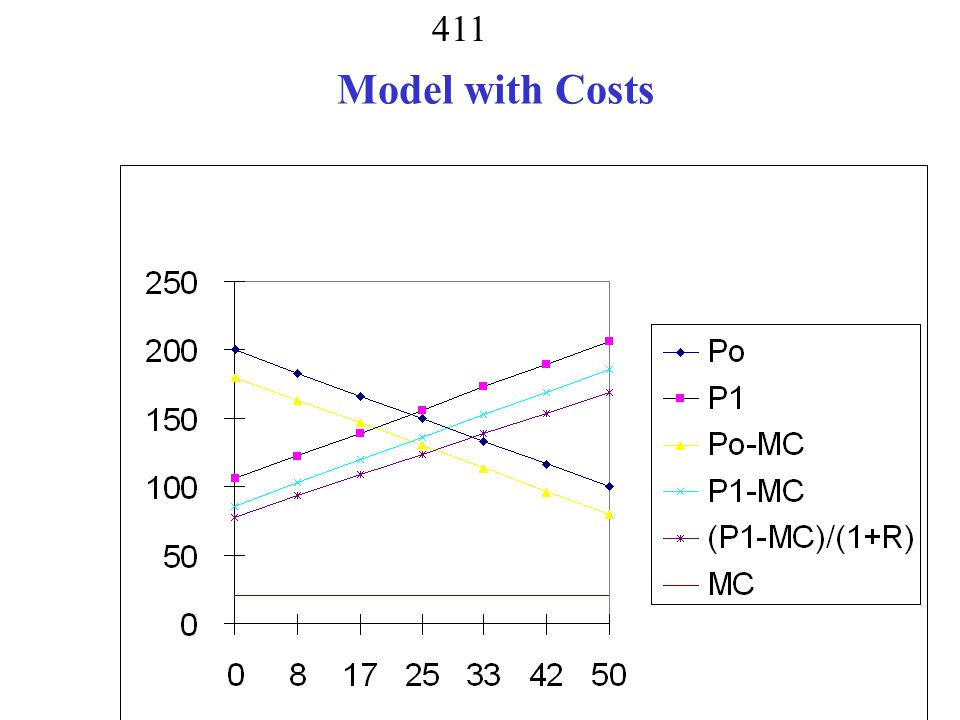 410 5.Model 3 + three cases for MC a. MC = constant = 20 b.