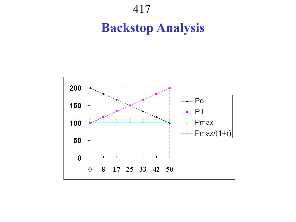 416 Backstop @ 125 P 1 = 125 P o = 125/(1.1)= 113.64 Q0 = 43.18 Q0 resource43.18 Q0 bkstop0.00 Q137.50 Q1 resource6.82 Q1 bkstop30.68 Resource price will gradually approach backstop price.