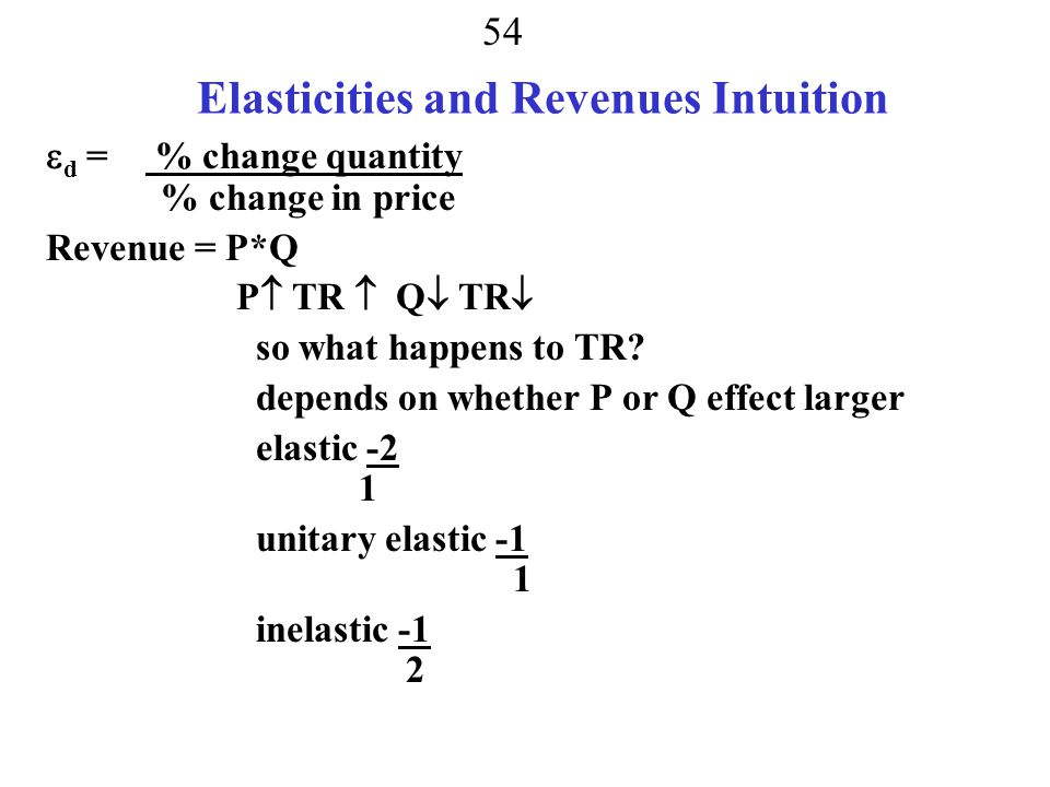 53 Elasticities and Revenues Intuition  d = % change quantity % change in price Revenue = P*Q P  TR  Q  TR  so what happens to TR.