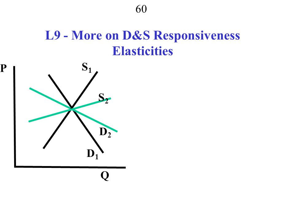 59 Price elasticity and revenue elastic P↑ → TR ↓ and P ↓ → TR ↑ elastic P↑ → TR ↑ and P ↓ → TR ↓