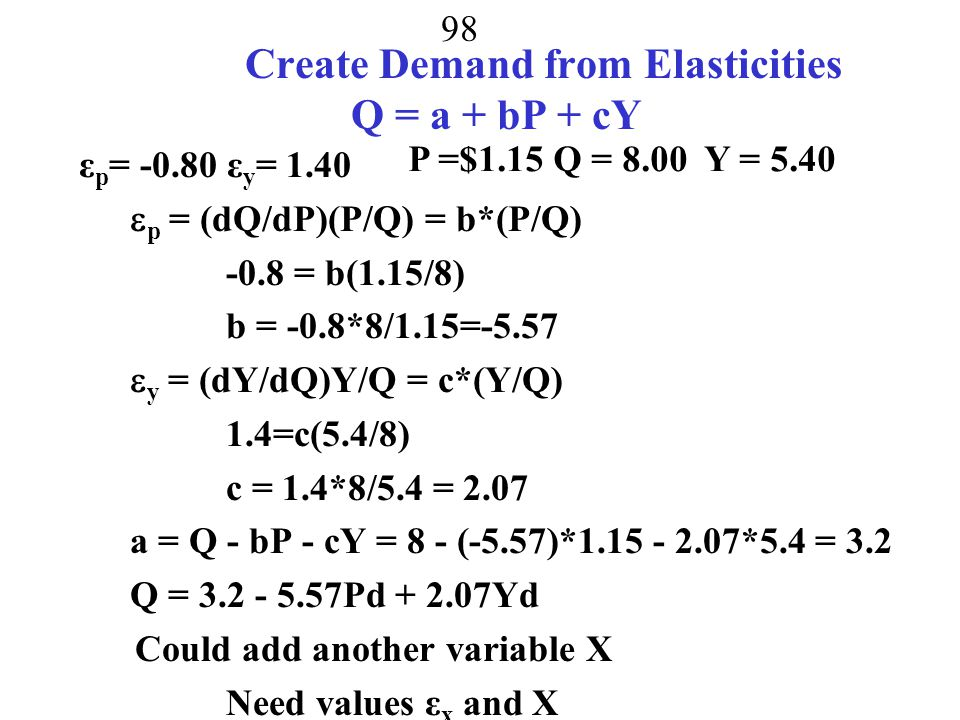 97 Elasticities to create demand equations linear (Q = a + bP + cY) around the following values.