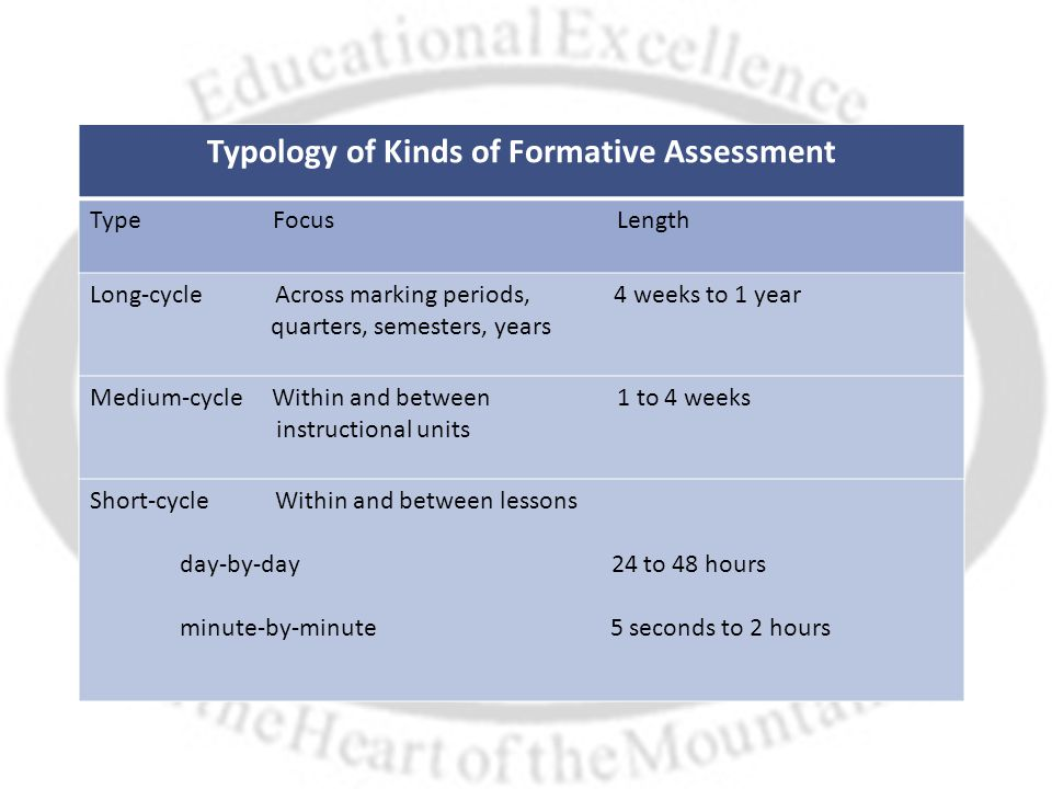 Typology of Kinds of Formative Assessment Type Focus Length Long-cycle Across marking periods, 4 weeks to 1 year quarters, semesters, years Medium-cycle Within and between 1 to 4 weeks instructional units Short-cycle Within and between lessons day-by-day 24 to 48 hours minute-by-minute 5 seconds to 2 hours