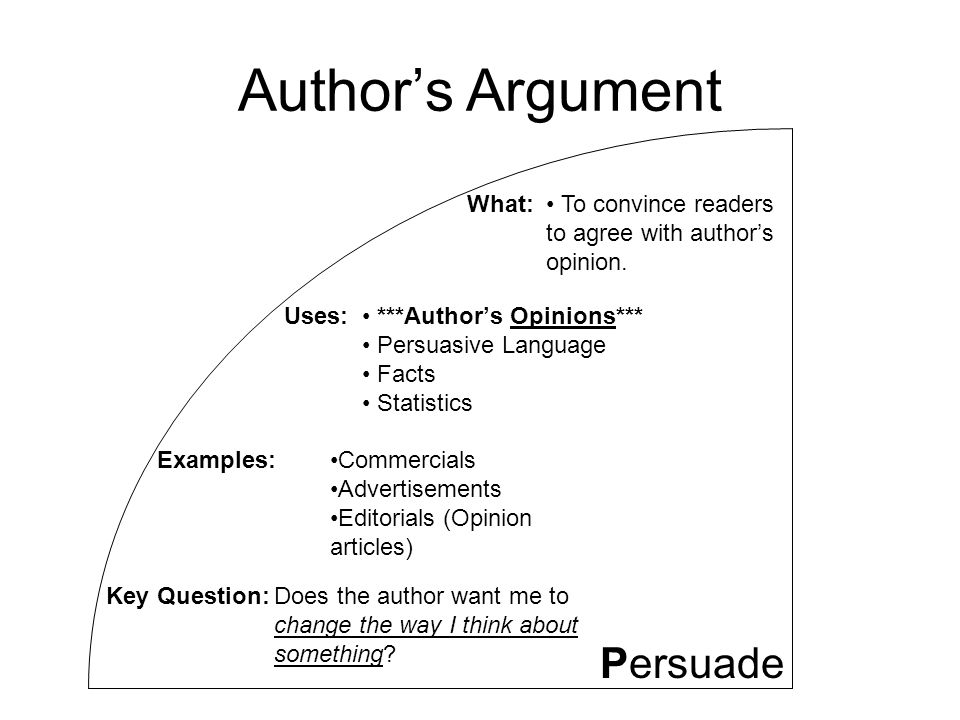 Author's Argument Persuade What: To convince readers to agree with author's opinion.