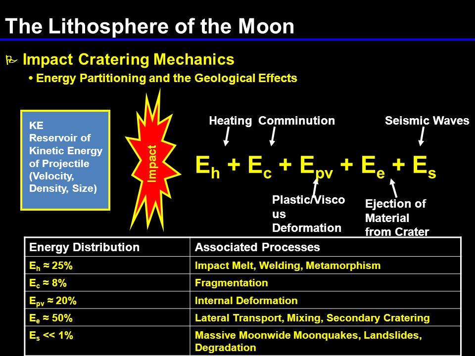 The Lithosphere of the Moon  Impact Cratering Mechanics Energy Partitioning and the Geological Effects E h + E c + E pv + E e + E s KE Reservoir of Kinetic Energy of Projectile (Velocity, Density, Size) Impact HeatingComminution Plastic/Visco us Deformation Ejection of Material from Crater Seismic Waves Energy DistributionAssociated Processes E h ≈ 25%Impact Melt, Welding, Metamorphism E c ≈ 8%Fragmentation E pv ≈ 20%Internal Deformation E e ≈ 50%Lateral Transport, Mixing, Secondary Cratering E s << 1%Massive Moonwide Moonquakes, Landslides, Degradation