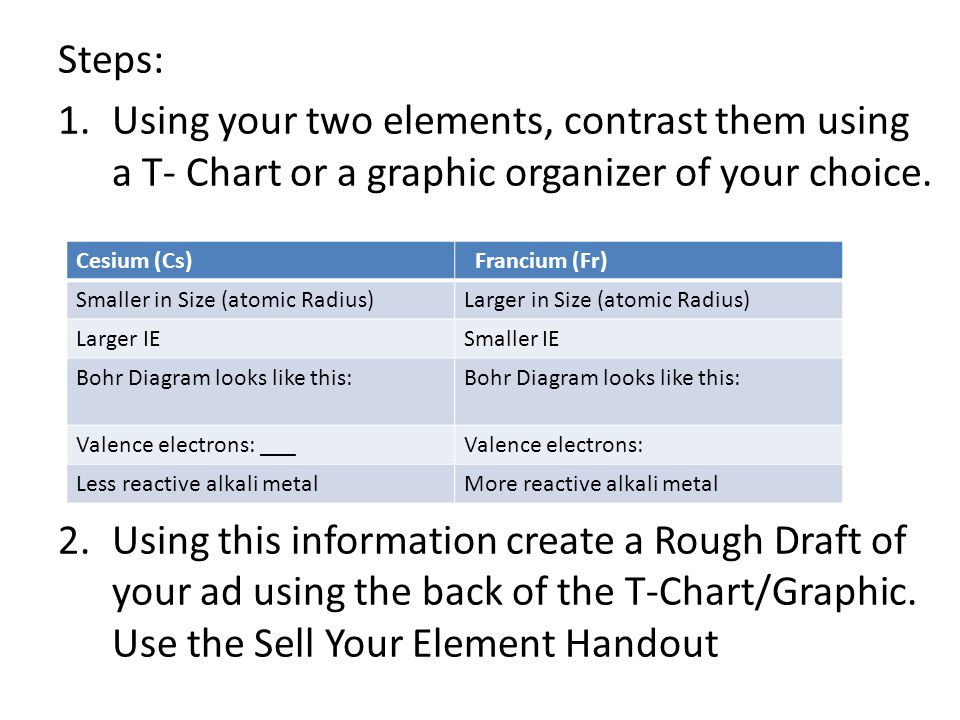 Steps: 1.Using your two elements, contrast them using a T- Chart or a graphic organizer of your choice.