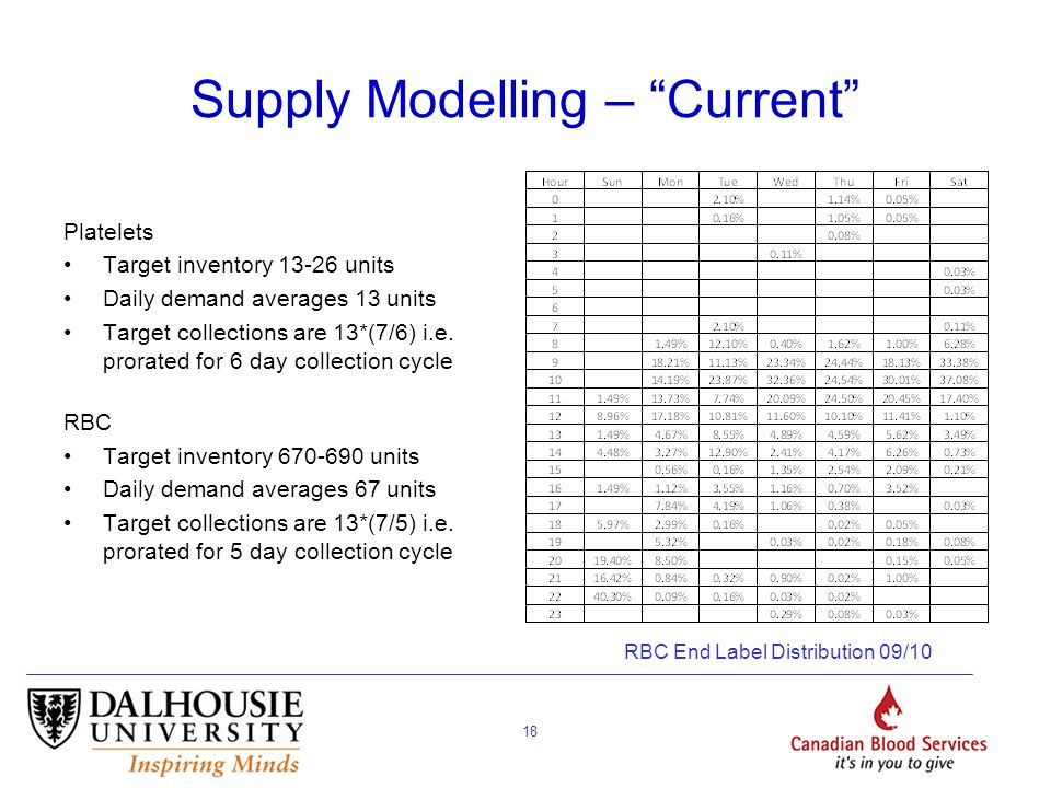 18 Supply Modelling – Current Platelets Target inventory 13-26 units Daily demand averages 13 units Target collections are 13*(7/6) i.e.