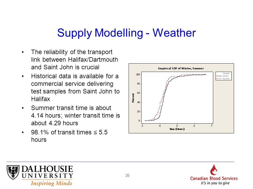 20 Supply Modelling - Weather The reliability of the transport link between Halifax/Dartmouth and Saint John is crucial Historical data is available f