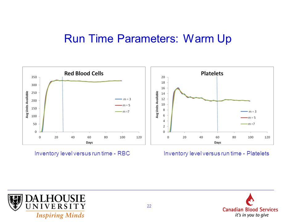 22 Run Time Parameters: Warm Up Inventory level versus run time - RBCInventory level versus run time - Platelets