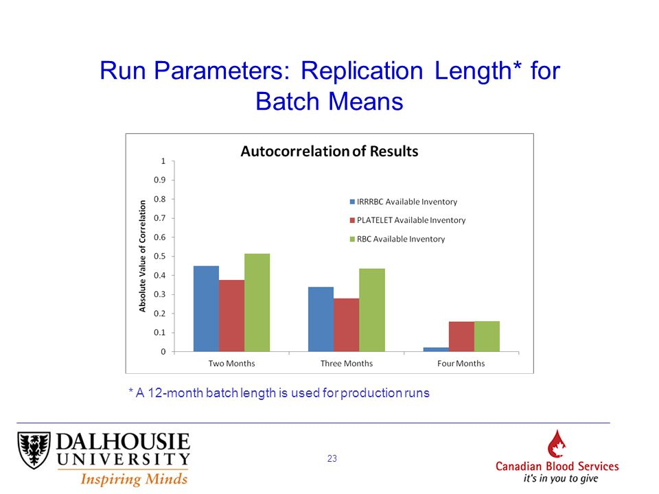 23 Run Parameters: Replication Length* for Batch Means * A 12-month batch length is used for production runs