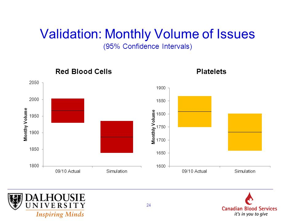 24 Validation: Monthly Volume of Issues (95% Confidence Intervals)