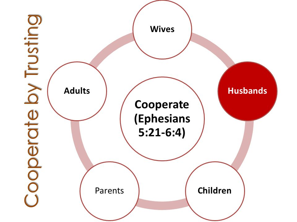 Cooperate by Trusting Cooperate (Ephesians 5:21-6:4) WivesHusbandsChildrenParentsAdults