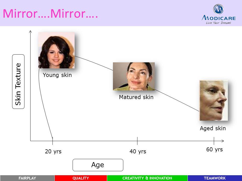 FAIRPLAYQUALITYCREATIVITY & INNOVATIONTEAMWORK Mirror….Mirror…. Skin Texture Age 20 yrs40 yrs 60 yrs Young skin Matured skin Aged skin