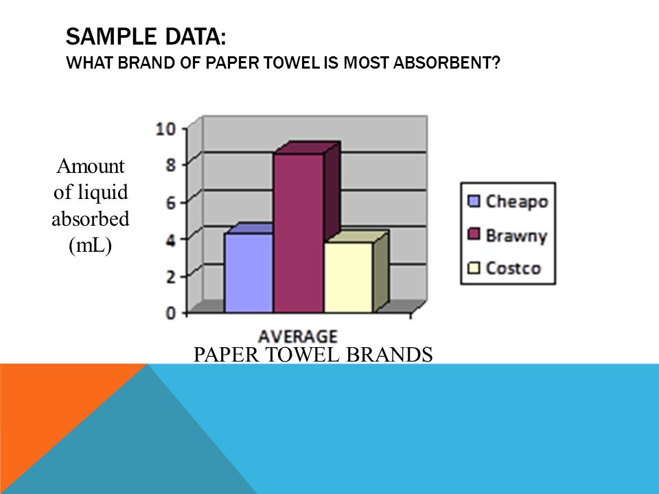SAMPLE DATA: WHAT BRAND OF PAPER TOWEL IS MOST ABSORBENT? PAPER TOWEL BRANDS Amount of liquid absorbed (mL)