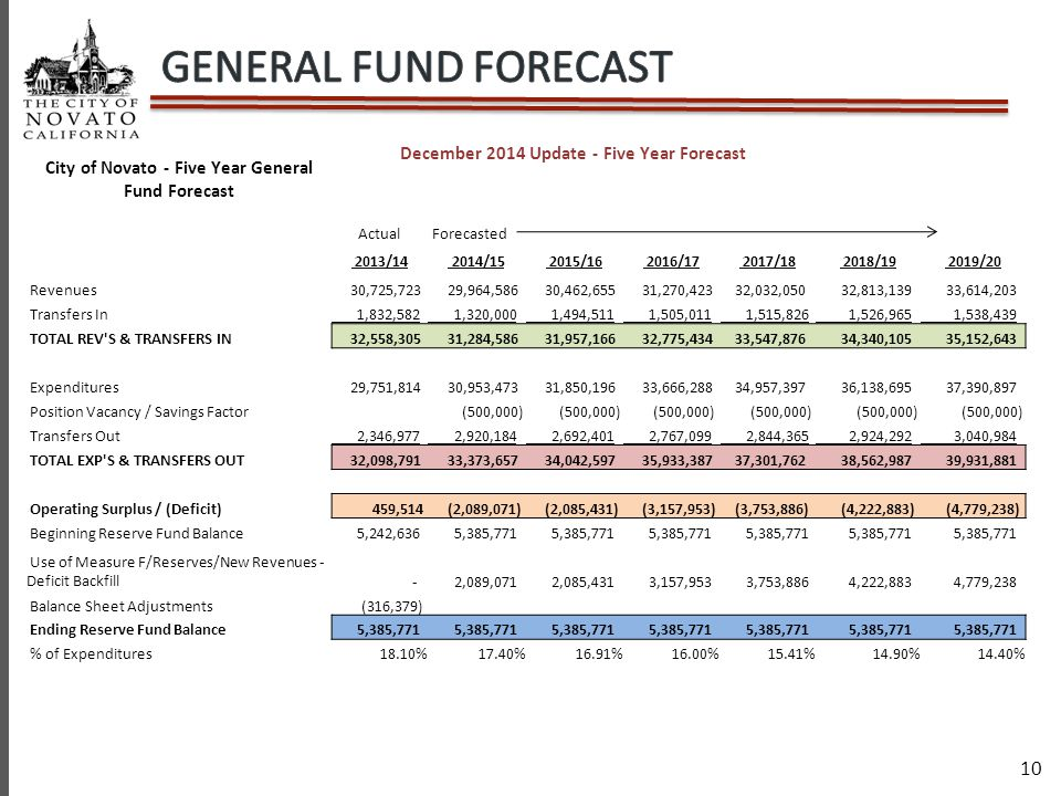 10 City of Novato - Five Year General Fund Forecast December 2014 Update - Five Year Forecast Actual Forecasted 2013/14 2014/15 2015/16 2016/17 2017/18 2018/19 2019/20 Revenues 30,725,723 29,964,586 30,462,655 31,270,423 32,032,050 32,813,139 33,614,203 Transfers In 1,832,582 1,320,000 1,494,511 1,505,011 1,515,826 1,526,965 1,538,439 TOTAL REV S & TRANSFERS IN 32,558,305 31,284,586 31,957,166 32,775,434 33,547,876 34,340,105 35,152,643 Expenditures 29,751,814 30,953,473 31,850,196 33,666,288 34,957,397 36,138,695 37,390,897 Position Vacancy / Savings Factor (500,000) Transfers Out 2,346,977 2,920,184 2,692,401 2,767,099 2,844,365 2,924,292 3,040,984 TOTAL EXP S & TRANSFERS OUT 32,098,791 33,373,657 34,042,597 35,933,387 37,301,762 38,562,987 39,931,881 Operating Surplus / (Deficit) 459,514 (2,089,071) (2,085,431) (3,157,953) (3,753,886) (4,222,883) (4,779,238) Beginning Reserve Fund Balance 5,242,636 5,385,771 Use of Measure F/Reserves/New Revenues - Deficit Backfill - 2,089,071 2,085,431 3,157,953 3,753,886 4,222,883 4,779,238 Balance Sheet Adjustments (316,379) Ending Reserve Fund Balance 5,385,771 % of Expenditures18.10%17.40%16.91%16.00%15.41%14.90%14.40%