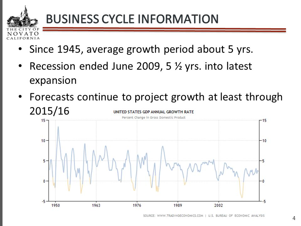 4 Since 1945, average growth period about 5 yrs. Recession ended June 2009, 5 ½ yrs.
