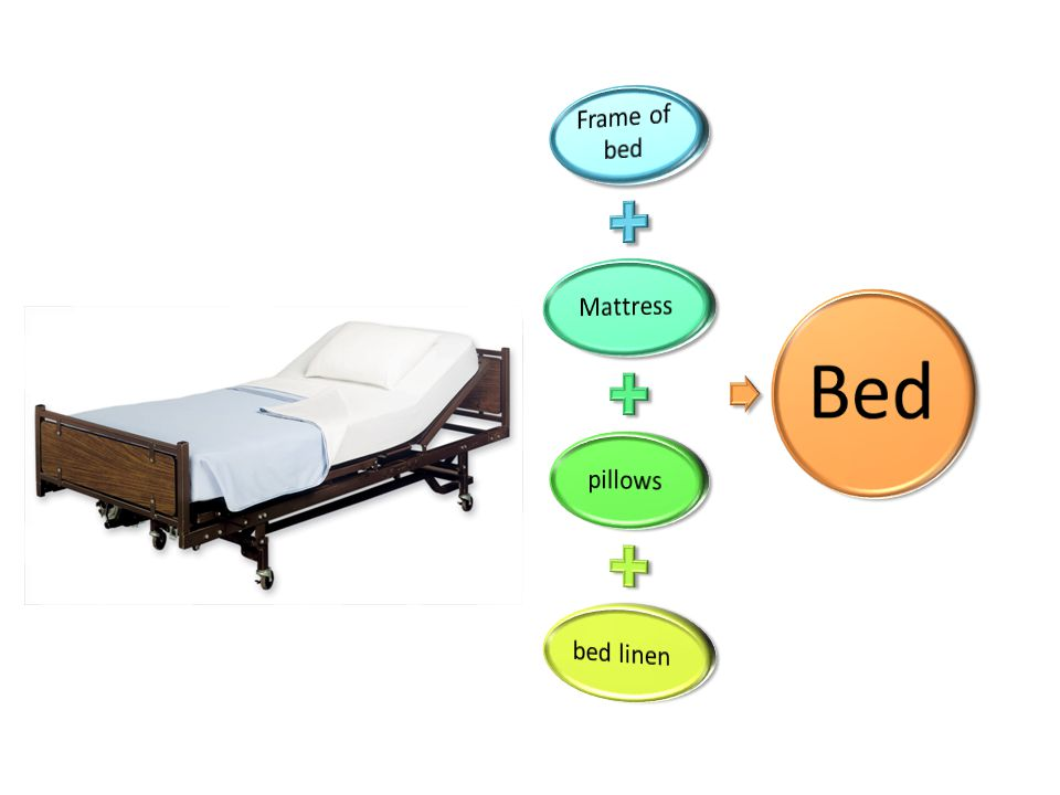 1- Mattress many people equate the comfort of a bed with the quality of the mattress, should be rigid and soft to comfort pt Mattress overlays : layers of foam or other devices place on top of the mattress are used to promote comfort or to keep the skin intact ( foam, gel, air or water ) Mattress are long term used and washed with strong antimicrobial solutions but not sterilized between uses