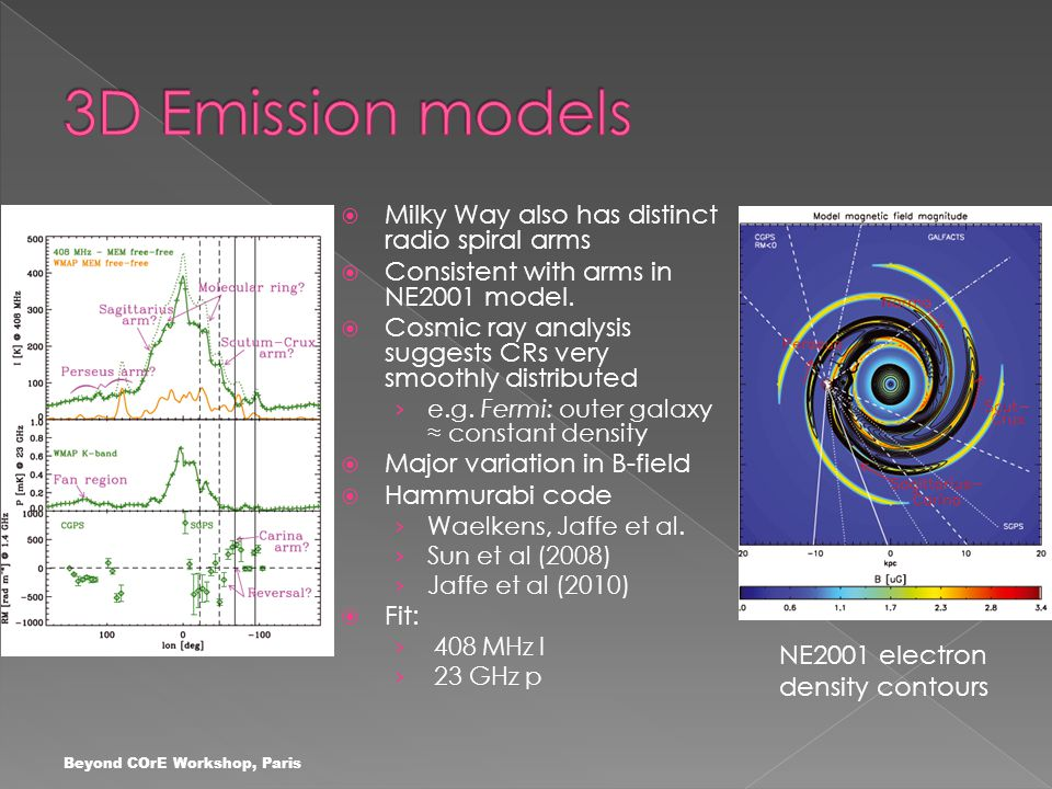  Milky Way also has distinct radio spiral arms  Consistent with arms in NE2001 model.