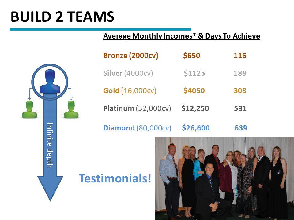 Infinite depth Infinite depth BUILD 2 TEAMS Average Monthly Incomes* & Days To Achieve Bronze (2000cv) $650 116 Silver (4000cv) $1125 188 Gold (16,000