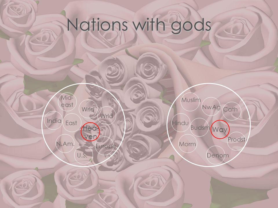Nations with gods Hea- ven Wrld Mid- east India Wrld East N.Am. Way Budsm U.S. Europe NwAg Prodst Denom Hindu Muslim Cath Morm