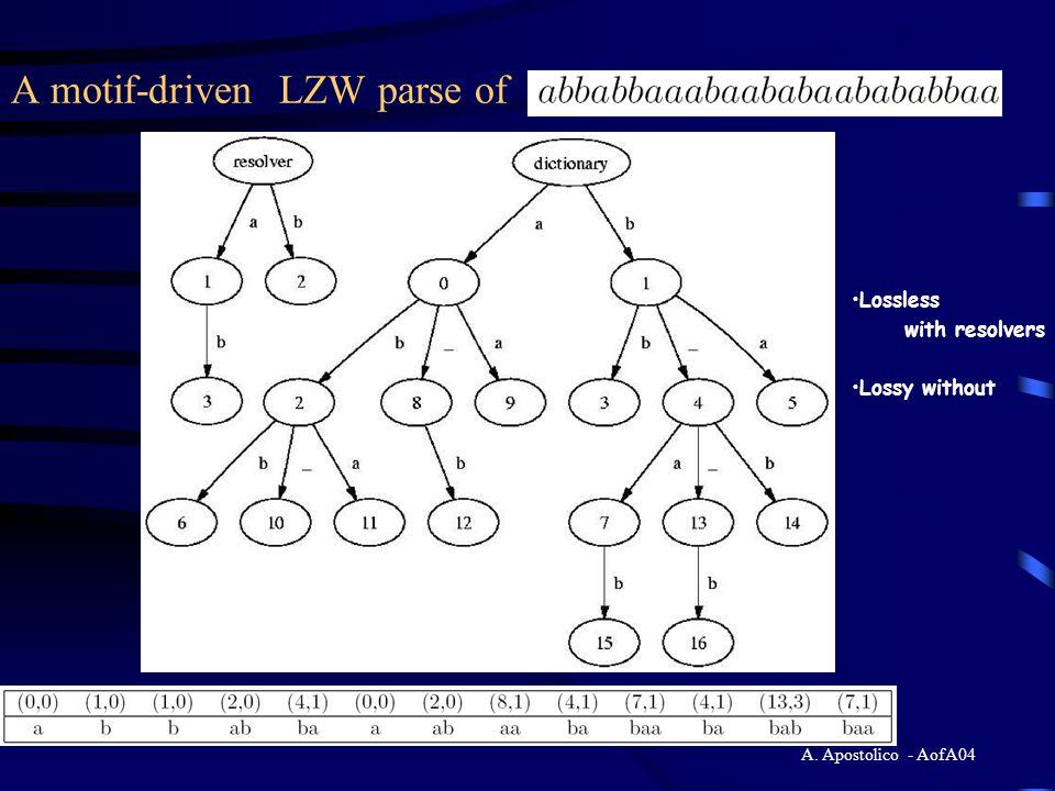 A. Apostolico - AofA04 Original LZW parse of