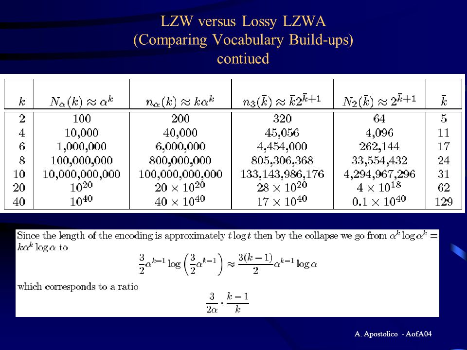 A. Apostolico - AofA04 LZW versus Lossy LZWA (Comparing Vocabulary Build-ups)