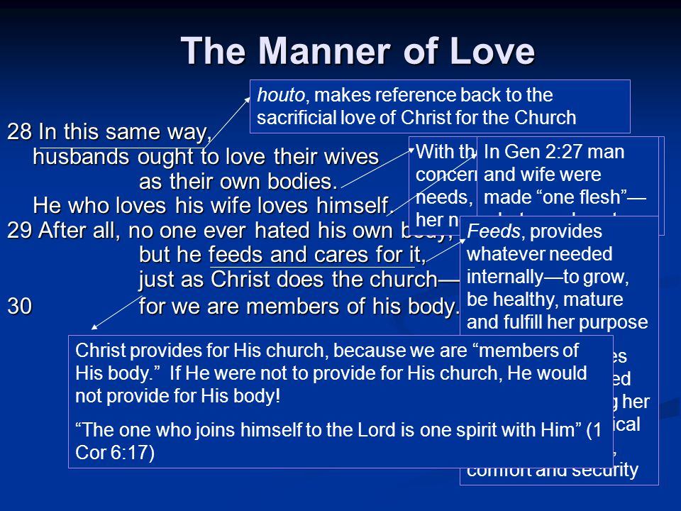 The Manner of Love 28 In this same way, husbands ought to love their wives as their own bodies.