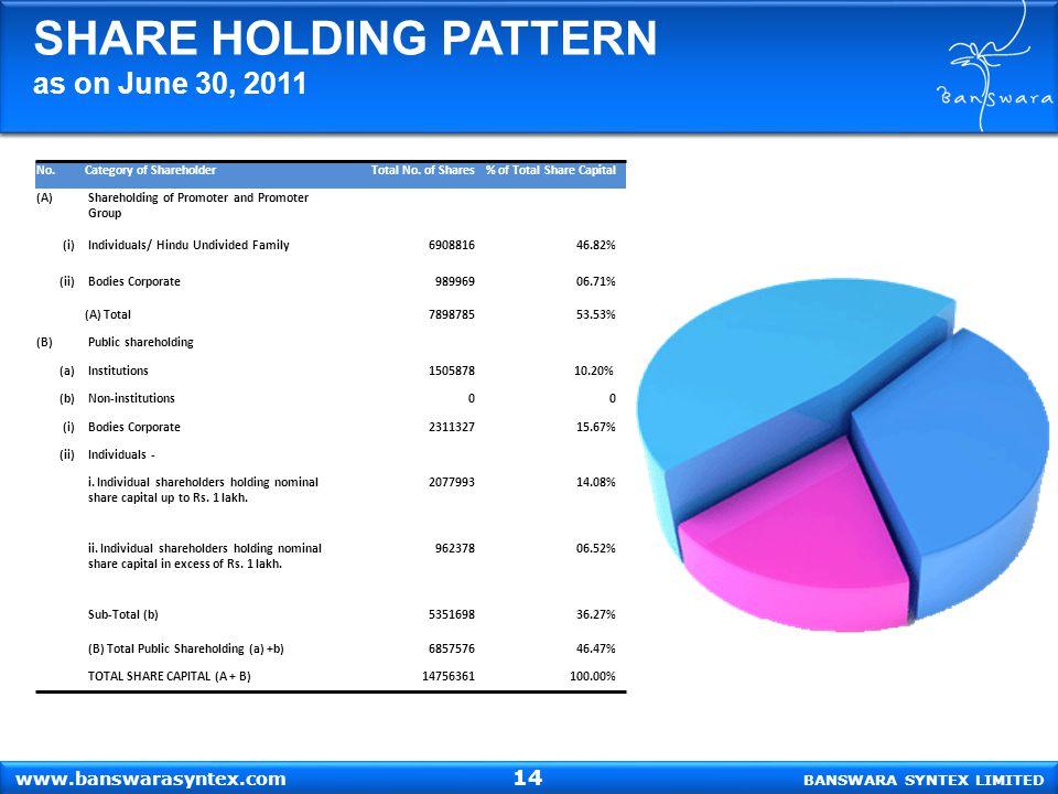 SHARE HOLDING PATTERN as on June 30, 2011 BANSWARA SYNTEX LIMITED www.banswarasyntex.com No.Category of ShareholderTotal No. of Shares% of Total Share
