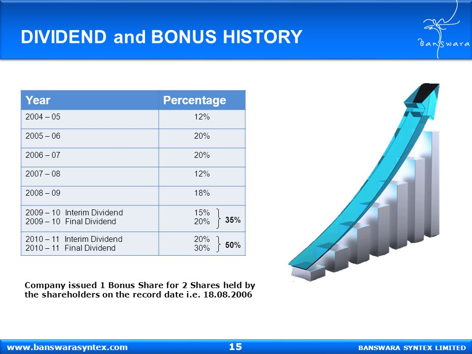 Company issued 1 Bonus Share for 2 Shares held by the shareholders on the record date i.e. 18.08.2006 DIVIDEND and BONUS HISTORY BANSWARA SYNTEX LIMIT