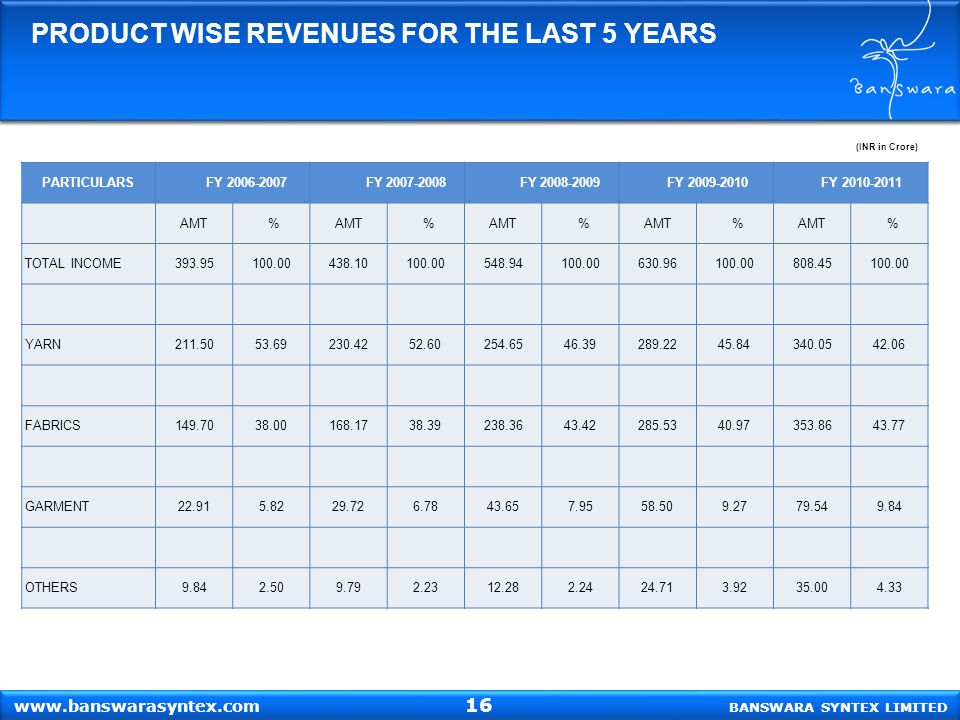 (INR in Crore) PRODUCT WISE REVENUES FOR THE LAST 5 YEARS PARTICULARS FY 2006-2007 FY 2007-2008 FY 2008-2009 FY 2009-2010 FY 2010-2011 AMT % % % % % TOTAL INCOME 393.95100.00438.10100.00548.94100.00630.96100.00808.45100.00 YARN 211.5053.69230.4252.60254.6546.39289.2245.84340.0542.06 FABRICS 149.7038.00168.1738.39238.3643.42285.5340.97353.8643.77 GARMENT 22.915.8229.726.7843.657.9558.509.2779.549.84 OTHERS 9.842.509.792.2312.282.2424.713.9235.004.33 BANSWARA SYNTEX LIMITED www.banswarasyntex.com 16