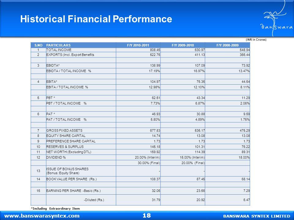 (INR In Crores) Historical Financial Performance BANSWARA SYNTEX LIMITED www.banswarasyntex.com *Including Extraordinary Item S.NOPARTICULARSF/Y 2010-2011F/Y 2009-2010F/Y 2008-2009 1TOTAL INCOME808.45630.97548.94 2EXPORTS (Incl.