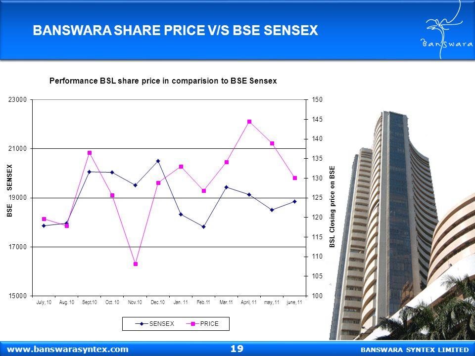 BANSWARA SYNTEX LIMITED www.banswarasyntex.com BANSWARA SHARE PRICE V/S BSE SENSEX 19