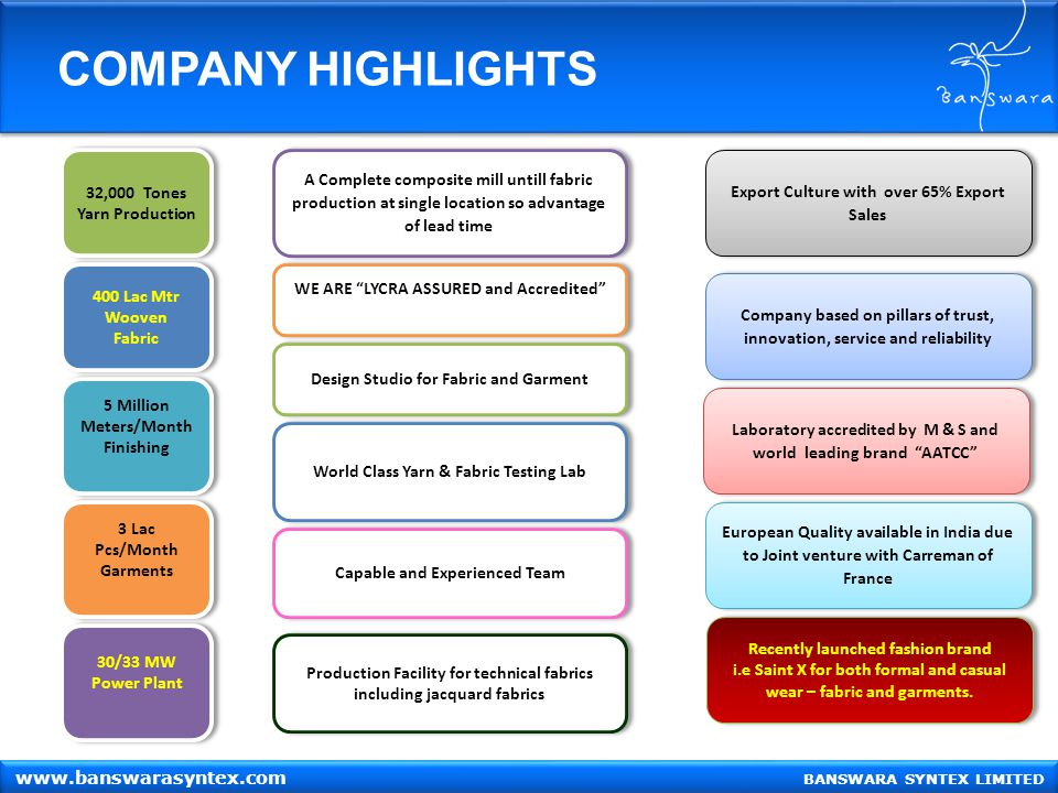 COMPANY HIGHLIGHTS BANSWARA SYNTEX LIMITED www.banswarasyntex.com 32,000 Tones Yarn Production 32,000 Tones Yarn Production 400 Lac Mtr Wooven Fabric 400 Lac Mtr Wooven Fabric 5 Million Meters/Month Finishing 5 Million Meters/Month Finishing 3 Lac Pcs/Month Garments 3 Lac Pcs/Month Garments 30/33 MW Power Plant 30/33 MW Power Plant Export Culture with over 65% Export Sales Company based on pillars of trust, innovation, service and reliability Laboratory accredited by M & S and world leading brand AATCC Recently launched fashion brand i.e Saint X for both formal and casual wear – fabric and garments.