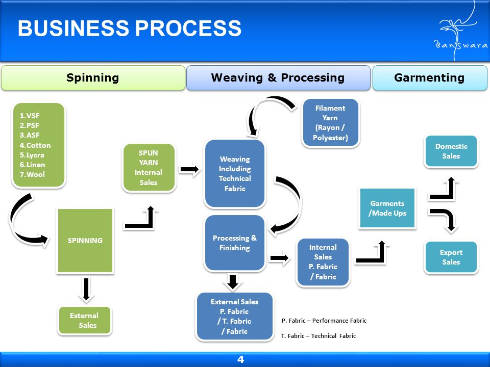 SPINNING BUSINESS PROCESS P. Fabric – Performance Fabric T. Fabric – Technical Fabric 1.VSF 2.PSF 3.ASF 4.Cotton 5.Lycra 6.Linen 7.Wool 1.VSF 2.PSF 3.