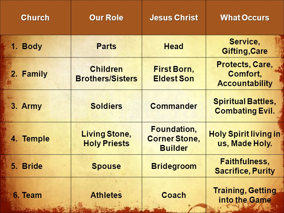 TheChurch Our Role Jesus Christ What Occurs 1. BodyPartsHead Service, Gifting,Care 2.