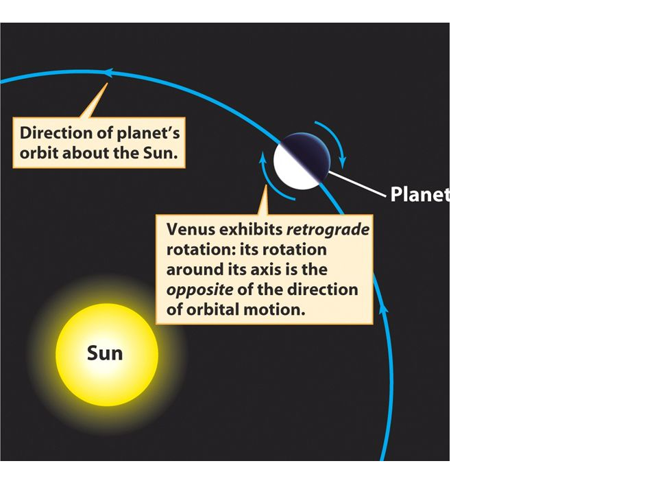 Venus rotates slowly in a retrograde direction with a solar day of 117 Earth days and a rotation period of 243 Earth days There are approximately two Venusian solar days in a Venusian year.