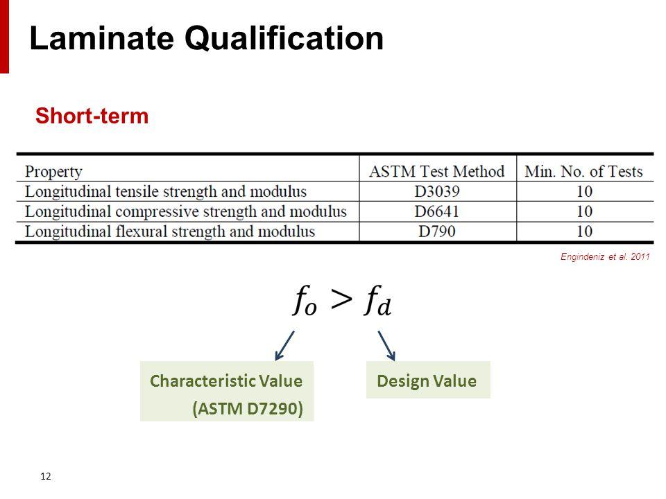 Short-term 12 Laminate Qualification Engindeniz et al. 2011 Characteristic Value (ASTM D7290) Design Value