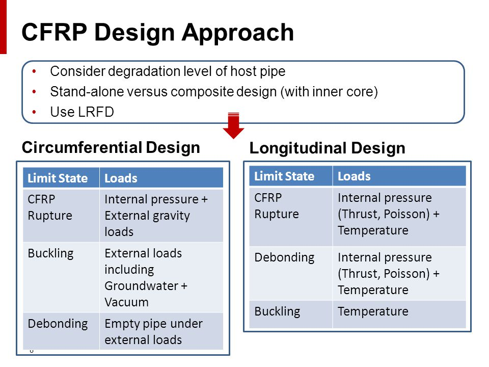 6 CFRP Design Approach Consider degradation level of host pipe Stand-alone versus composite design (with inner core) Use LRFD Limit StateLoads CFRP Rupture Internal pressure + External gravity loads BucklingExternal loads including Groundwater + Vacuum DebondingEmpty pipe under external loads Circumferential Design Limit StateLoads CFRP Rupture Internal pressure (Thrust, Poisson) + Temperature DebondingInternal pressure (Thrust, Poisson) + Temperature BucklingTemperature Longitudinal Design