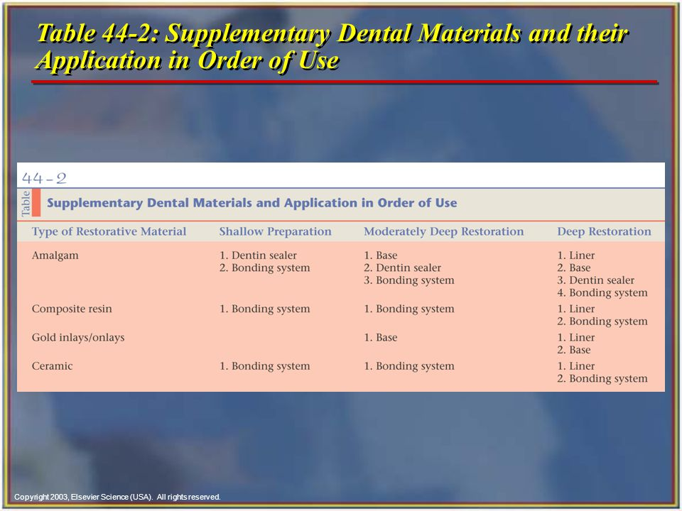 Copyright 2003, Elsevier Science (USA). All rights reserved. Table 44-2: Supplementary Dental Materials and their Application in Order of Use