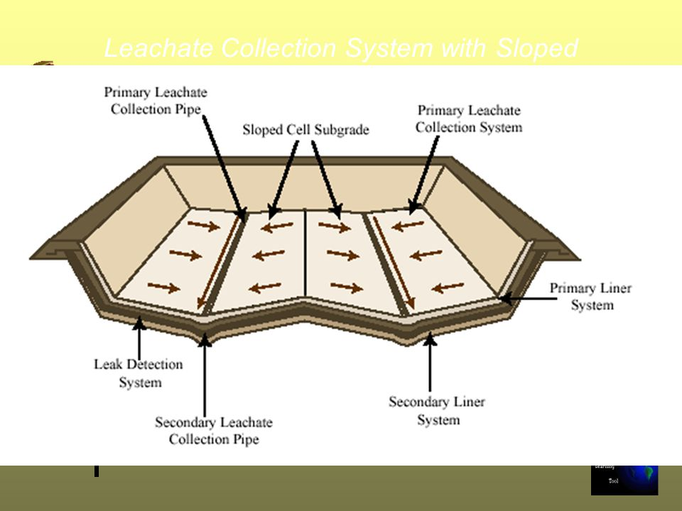Leachate Collection System with Sloped Subgrade
