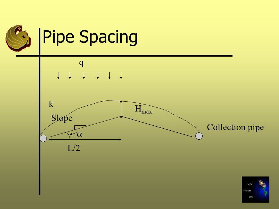 Pipe Spacing L/2  H max Slope Collection pipe q k