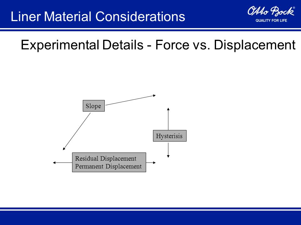 Liner Material Considerations Experimental Details - Force vs.