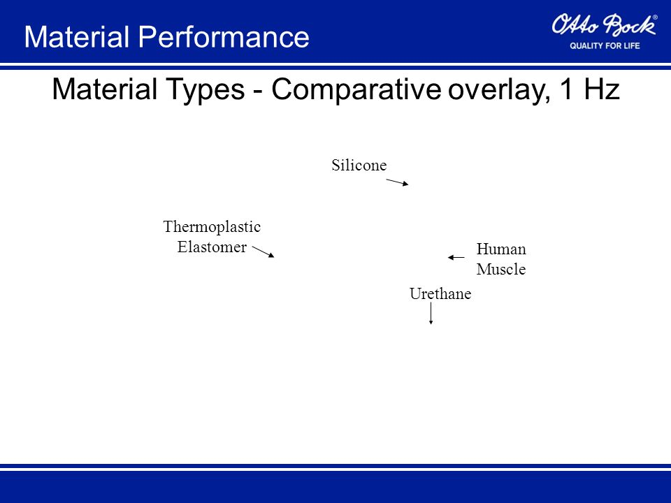 Material Performance Material Types - Comparative overlay, 1 Hz Thermoplastic Elastomer Silicone Urethane Human Muscle