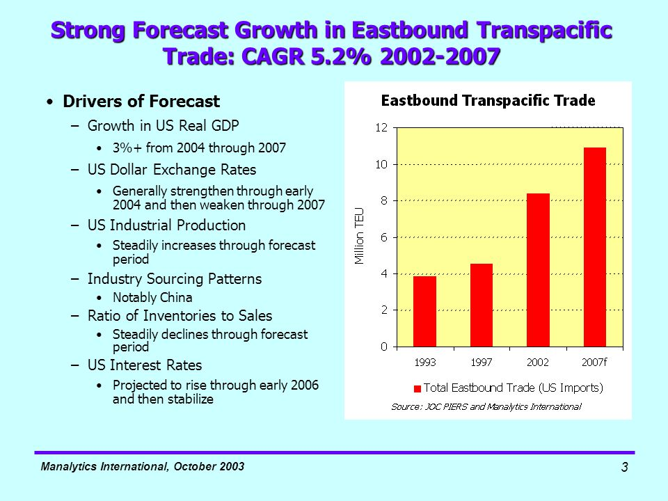 Manalytics International, October 2003 3 Strong Forecast Growth in Eastbound Transpacific Trade: CAGR 5.2% 2002-2007 Drivers of Forecast –Growth in US