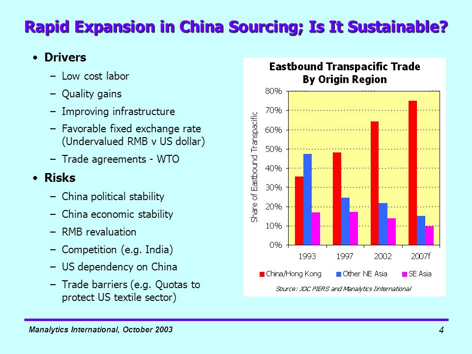 Manalytics International, October 2003 4 Rapid Expansion in China Sourcing; Is It Sustainable.