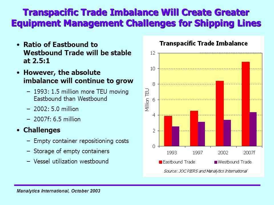 Manalytics International, October 2003 Transpacific Trade Imbalance Will Create Greater Equipment Management Challenges for Shipping Lines Ratio of Ea