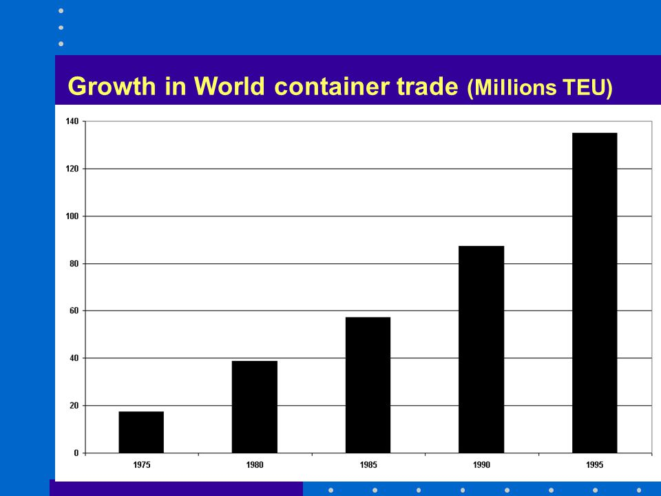 Genoa - 200327 Growth in World container trade (Millions TEU)